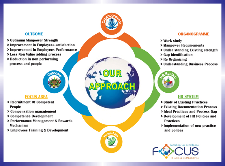 About Us Focus Hr Care